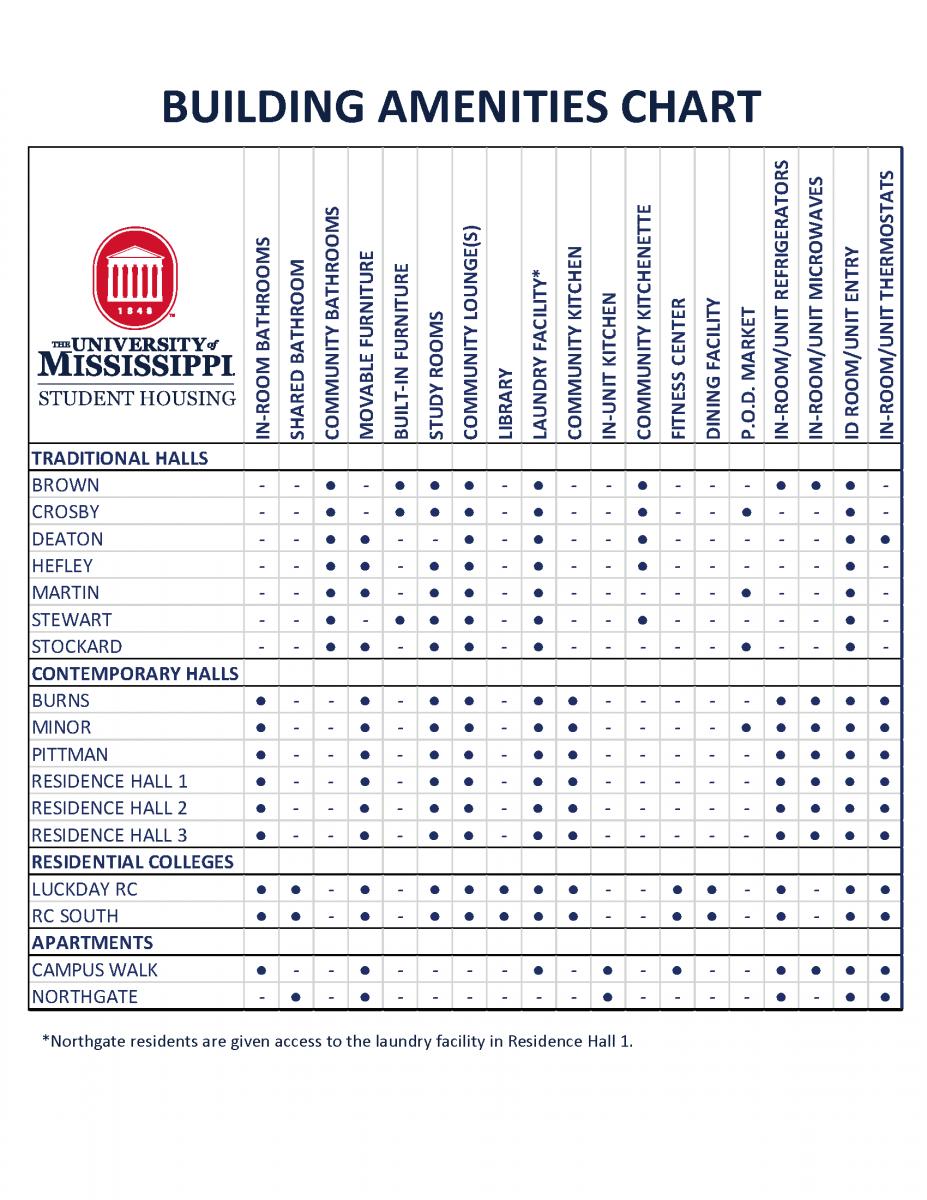 building amenities chart